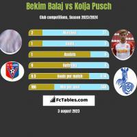 Bekim Balaj vs Kolja Pusch h2h player stats