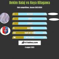 Bekim Balaj vs Koya Kitagawa h2h player stats