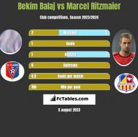 Bekim Balaj vs Marcel Ritzmaier h2h player stats