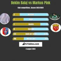 Bekim Balaj vs Markus Pink h2h player stats