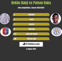 Bekim Balaj vs Patson Daka h2h player stats