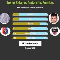 Bekim Balaj vs Taxiarchis Fountas h2h player stats