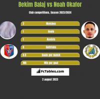 Bekim Balaj vs Noah Okafor h2h player stats
