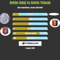Bekim Balaj vs Kelvin Yeboah h2h player stats