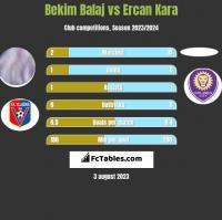 Bekim Balaj vs Ercan Kara h2h player stats