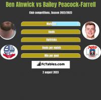 Ben Alnwick vs Bailey Peacock-Farrell h2h player stats
