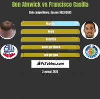 Ben Alnwick vs Francisco Casilla h2h player stats