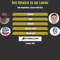 Ben Alnwick vs Ian Lawlor h2h player stats