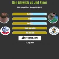 Ben Alnwick vs Jed Steer h2h player stats