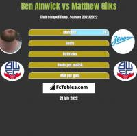Ben Alnwick vs Matthew Gilks h2h player stats