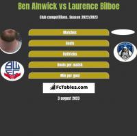 Ben Alnwick vs Laurence Bilboe h2h player stats