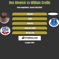 Ben Alnwick vs William Crellin h2h player stats