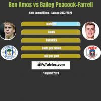 Ben Amos vs Bailey Peacock-Farrell h2h player stats