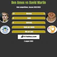 Ben Amos vs David Martin h2h player stats
