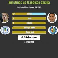 Ben Amos vs Francisco Casilla h2h player stats