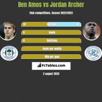 Ben Amos vs Jordan Archer h2h player stats