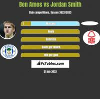 Ben Amos vs Jordan Smith h2h player stats