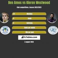 Ben Amos vs Kieren Westwood h2h player stats