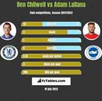 Ben Chilwell vs Adam Lallana h2h player stats