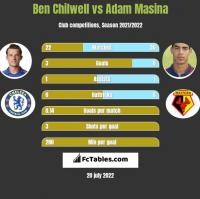 Ben Chilwell vs Adam Masina h2h player stats