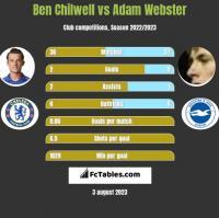Ben Chilwell vs Adam Webster h2h player stats