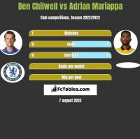 Ben Chilwell vs Adrian Mariappa h2h player stats