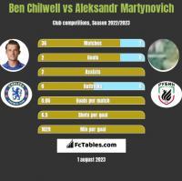 Ben Chilwell vs Aleksandr Martynovich h2h player stats