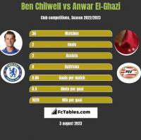 Ben Chilwell vs Anwar El-Ghazi h2h player stats