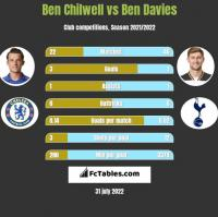 Ben Chilwell vs Ben Davies h2h player stats