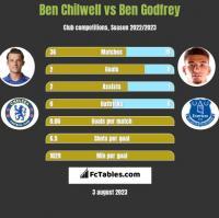 Ben Chilwell vs Ben Godfrey h2h player stats