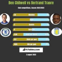 Ben Chilwell vs Bertrand Traore h2h player stats