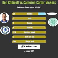 Ben Chilwell vs Cameron Carter-Vickers h2h player stats
