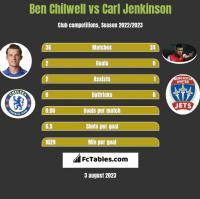 Ben Chilwell vs Carl Jenkinson h2h player stats