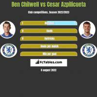 Ben Chilwell vs Cesar Azpilicueta h2h player stats