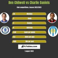 Ben Chilwell vs Charlie Daniels h2h player stats