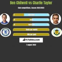 Ben Chilwell vs Charlie Taylor h2h player stats