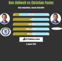Ben Chilwell vs Christian Fuchs h2h player stats