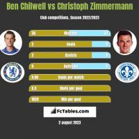 Ben Chilwell vs Christoph Zimmermann h2h player stats
