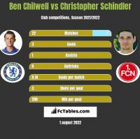 Ben Chilwell vs Christopher Schindler h2h player stats