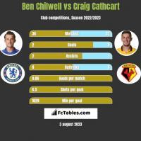 Ben Chilwell vs Craig Cathcart h2h player stats