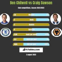 Ben Chilwell vs Craig Dawson h2h player stats