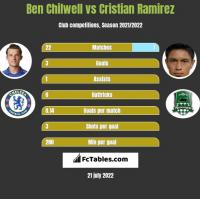 Ben Chilwell vs Cristian Ramirez h2h player stats
