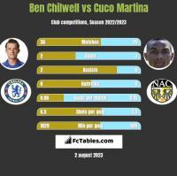 Ben Chilwell vs Cuco Martina h2h player stats