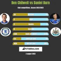 Ben Chilwell vs Daniel Burn h2h player stats