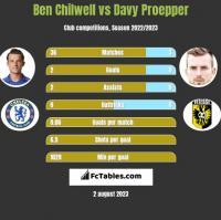 Ben Chilwell vs Davy Proepper h2h player stats