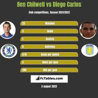 Ben Chilwell vs Diego Carlos h2h player stats