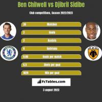 Ben Chilwell vs Djibril Sidibe h2h player stats