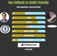 Ben Chilwell vs Dmitri Stotskiy h2h player stats