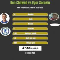 Ben Chilwell vs Egor Sorokin h2h player stats