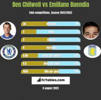 Ben Chilwell vs Emiliano Buendia h2h player stats